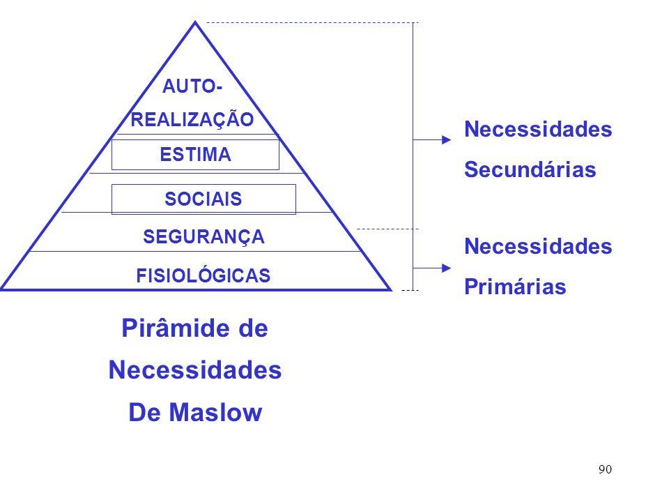 90 Necessidades Secundárias Necessidades Primárias AUTO- REALIZAÇÃO ESTIMA SOCIAIS SEGURANÇA FISIOLÓGICAS Pirâmide de Necessidades De Maslow