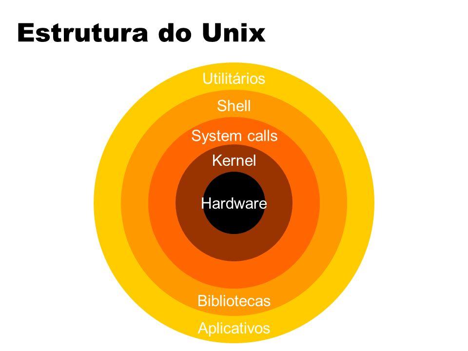Hardware Shell Utilitários System calls Kernel Bibliotecas Aplicativos Estrutura do Unix