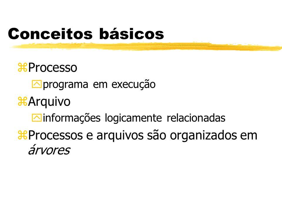 Conceitos básicos zProcesso yprograma em execução zArquivo yinformações logicamente relacionadas zProcessos e arquivos são organizados em árvores