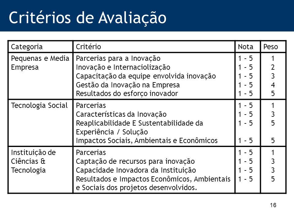 16 Critérios de Avaliação CategoriaCritérioNotaPeso Pequenas e Media Empresa Parcerias para a Inovação Inovação e Internaciolização Capacitação da equipe envolvida inovação Gestão da Inovação na Empresa Resultados do esforço inovador 1 – 5 1234512345 Tecnologia SocialParcerias Características da Inovação Reaplicabilidade E Sustentabilidade da Experiência / Solução Impactos Sociais, Ambientais e Econômicos 1 – 5 13551355 Instituição de Ciências & Tecnologia Parcerias Captação de recursos para inovação Capacidade Inovadora da Instituição Resultados e Impactos Econômicos, Ambientais e Sociais dos projetos desenvolvidos.
