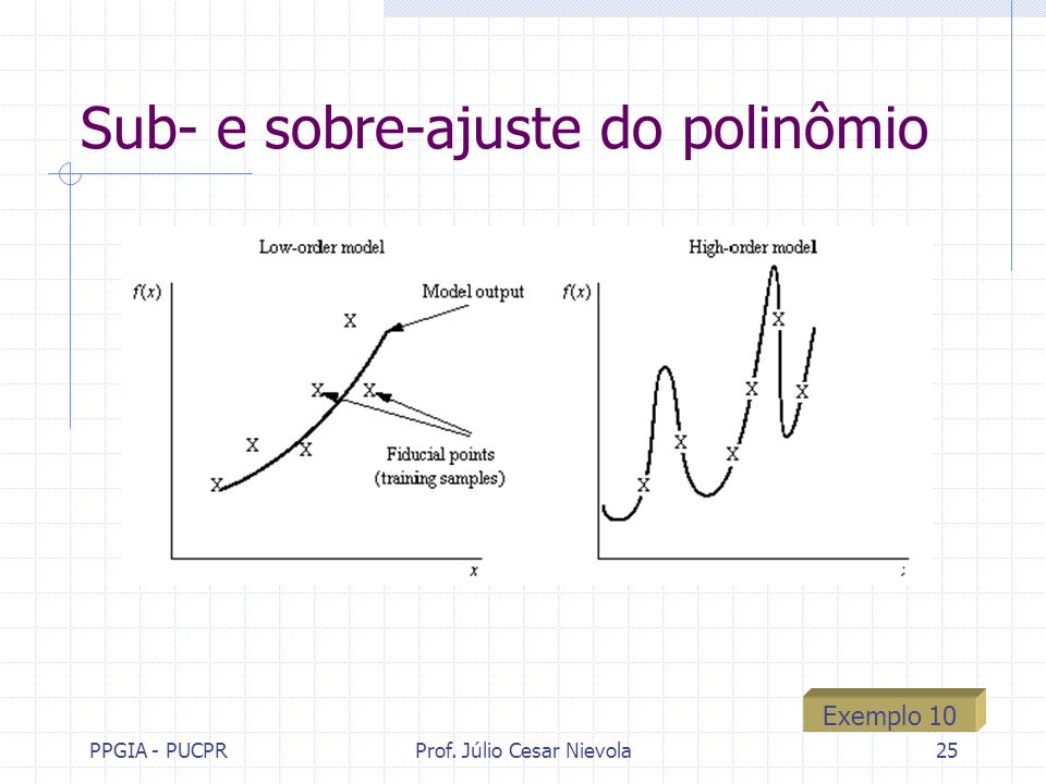 PPGIA - PUCPRProf. Júlio Cesar Nievola25 Sub- e sobre-ajuste do polinômio Exemplo 10