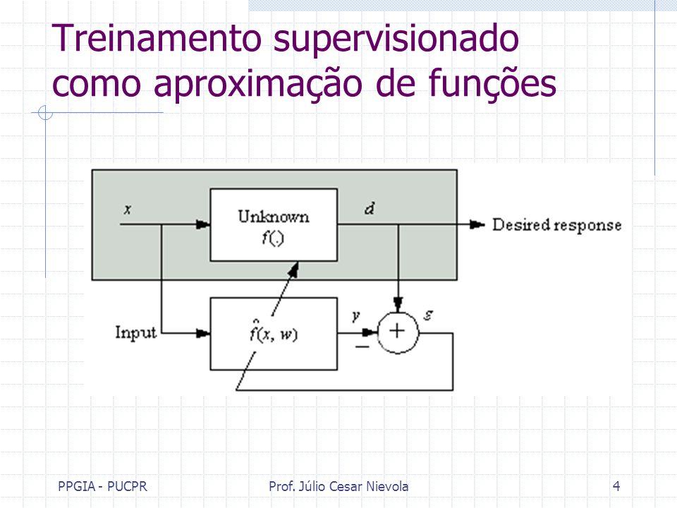 PPGIA - PUCPRProf. Júlio Cesar Nievola4 Treinamento supervisionado como aproximação de funções