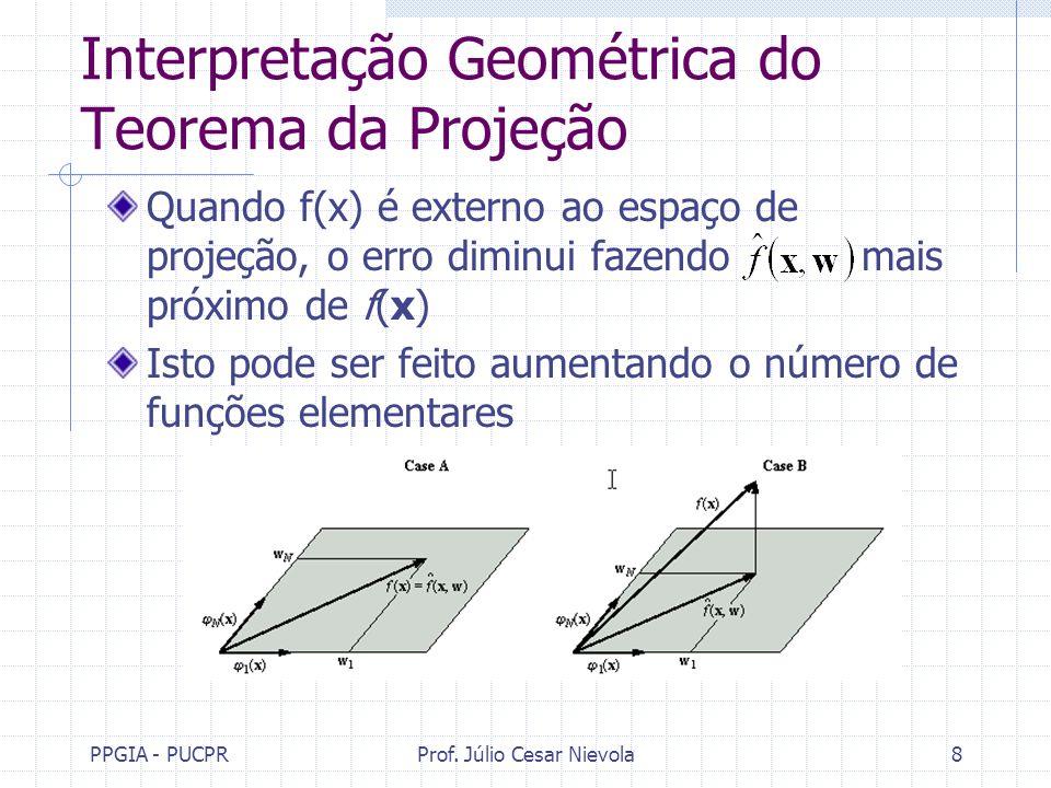 PPGIA - PUCPRProf. Júlio Cesar Nievola8 Interpretação Geométrica do Teorema da Projeção Quando f(x) é externo ao espaço de projeção, o erro diminui fa