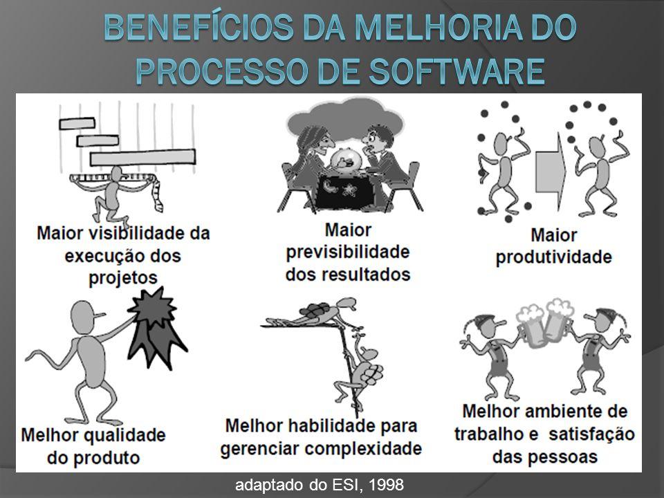 http://www.softex.br/portal/softexweb/uploadDocuments/_mpsbr/IV%20Workshop%20de%20Implementadores% 202008_Proposta%20de%20Melhoria%20de%20Processos%20da%20SWB%20Soluções%20Integradas%20u sando%20o%20MR-MPS%20e%20a%20abordagem%20PRO2PI(1).pdf [Paulk 93] Paulk, M.