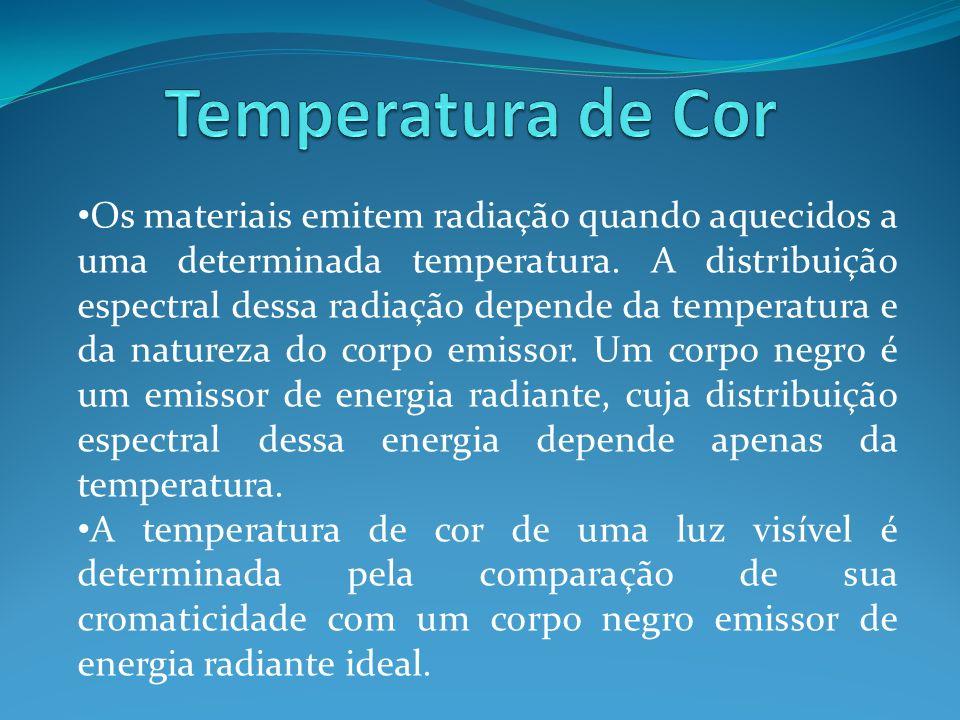 Os materiais emitem radiação quando aquecidos a uma determinada temperatura. A distribuição espectral dessa radiação depende da temperatura e da natur