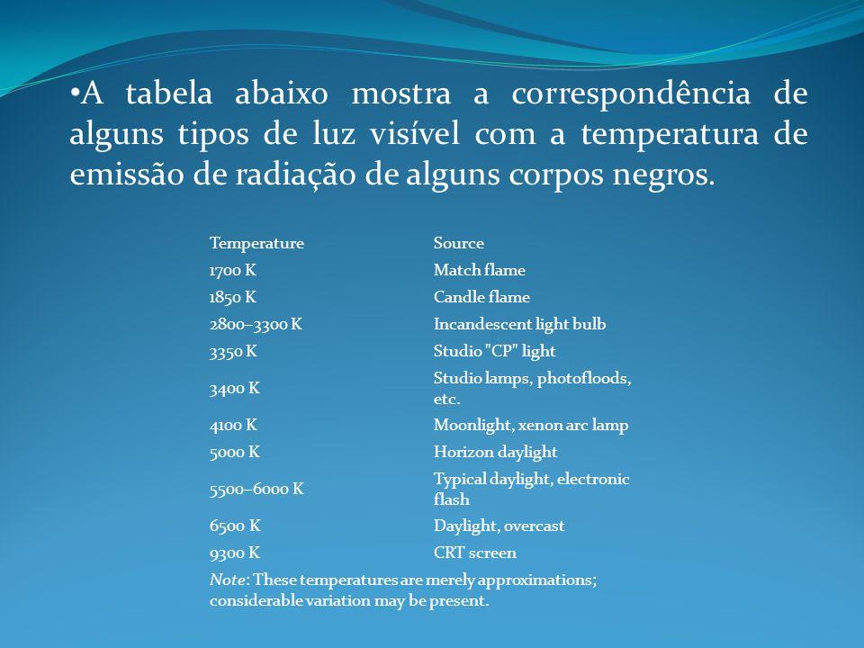 A tabela abaixo mostra a correspondência de alguns tipos de luz visível com a temperatura de emissão de radiação de alguns corpos negros. TemperatureS