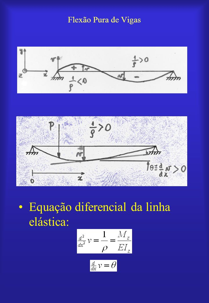 Flexão Pura de Vigas Equação diferencial da linha elástica: