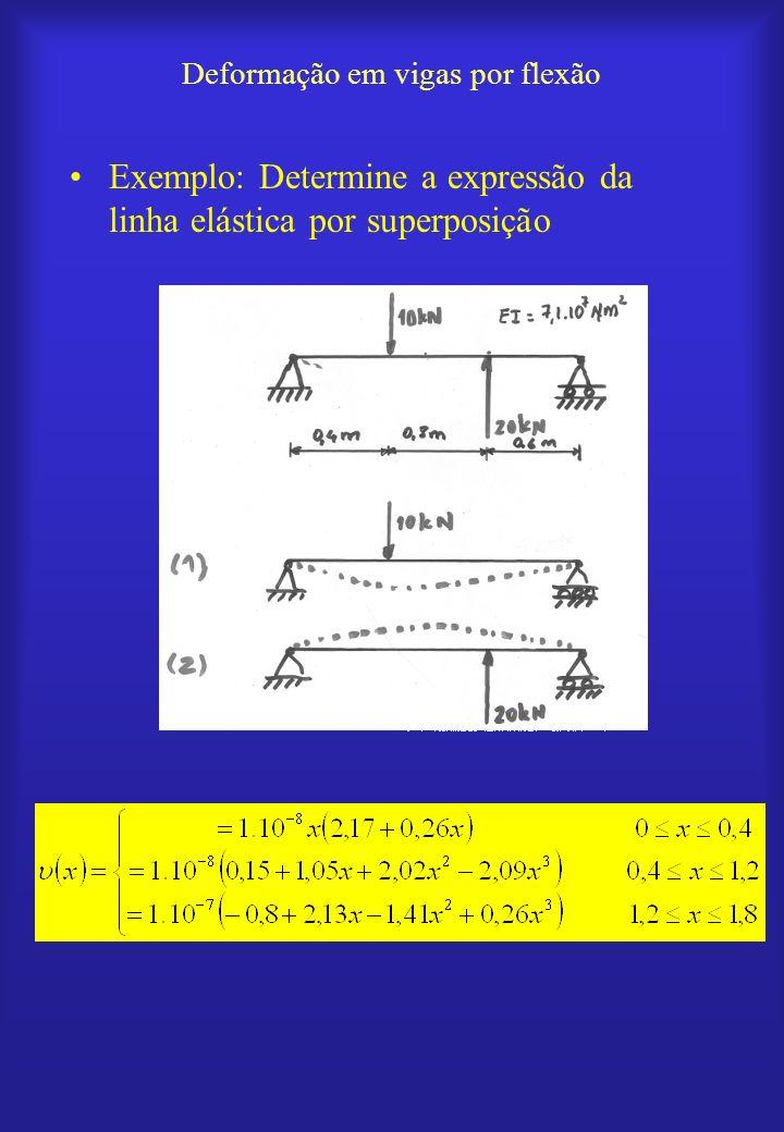 Exemplo: Determine a expressão da linha elástica por superposição