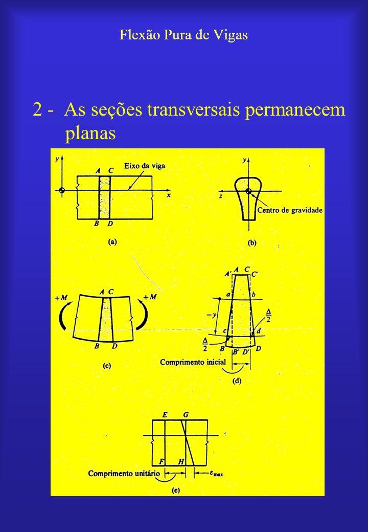 Flexão Pura de Vigas 3 – Material homogêneo - E não varia 4 – Lei de Hooke: - Aplicável individualmente às fibras longitudinais