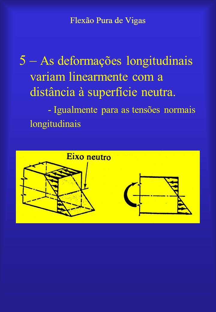 Flexão Pura de Vigas A fórmula da Flexão Localização da superfície neutra -A superfície neutra contém o CG -A é a área do perfil da viga -CG é o centro de gravidade do perfil