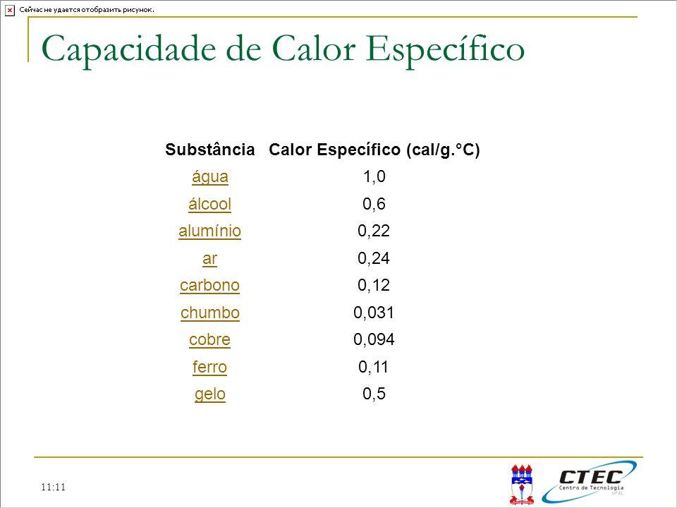 11:11 Capacidade de Calor Específico SubstânciaCalor Específico (cal/g.°C) água1,0 álcool0,6 alumínio0,22 ar0,24 carbono0,12 chumbo0,031 cobre0,094 fe