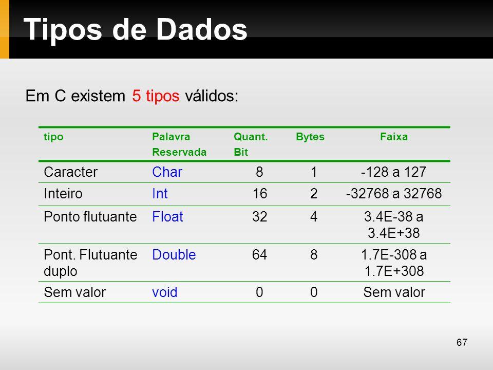 Tipos de Dados Em C existem 5 tipos válidos: tipoPalavra Reservada Quant. Bit BytesFaixa CaracterChar81-128 a 127 InteiroInt162-32768 a 32768 Ponto fl