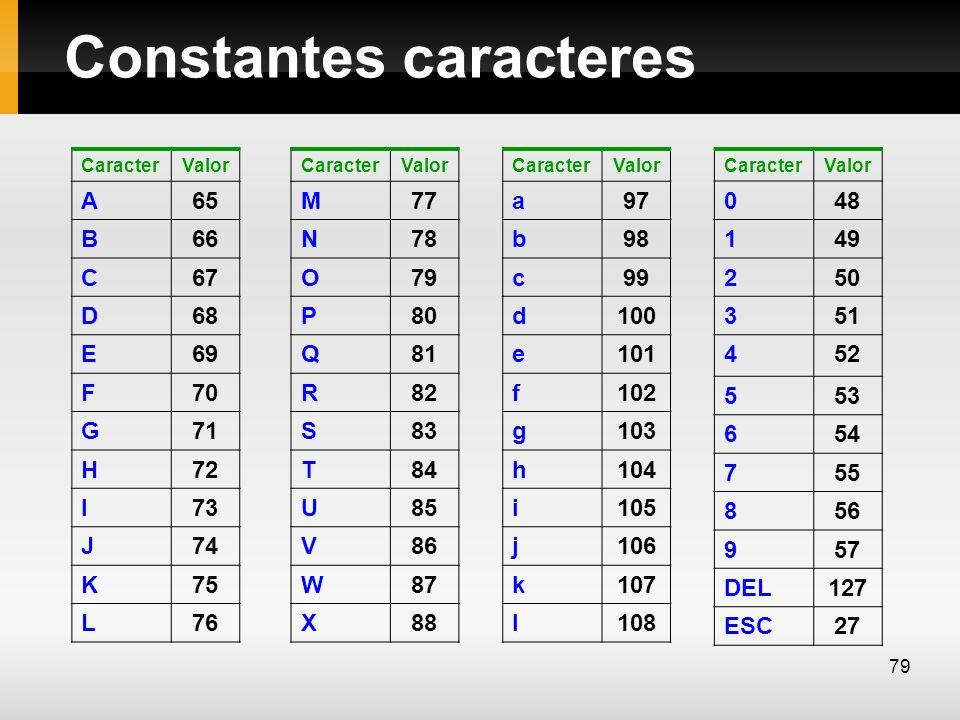 Constantes caracteres CaracterValor A65 B66 C67 D68 E69 F70 G71 H72 I73 J74 K75 L76 CaracterValor a97 b98 c99 d100 e101 f102 g103 h104 i105 j106 k107