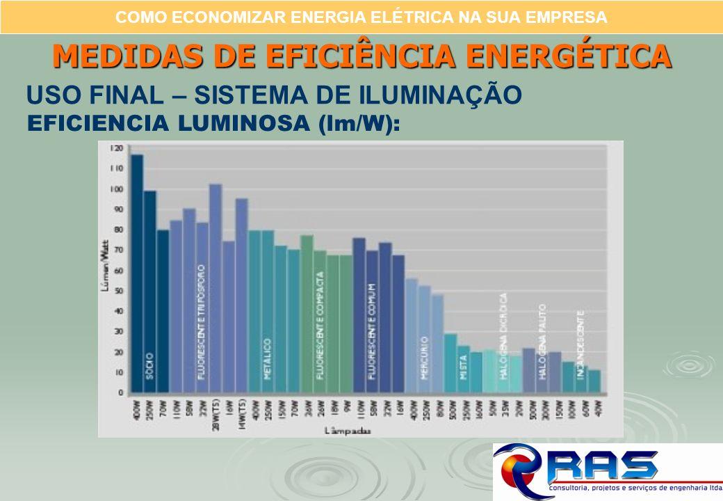COMO ECONOMIZAR ENERGIA ELÉTRICA NA SUA EMPRESA EFICIENCIA LUMINOSA (lm/W): MEDIDAS DE EFICIÊNCIA ENERGÉTICA USO FINAL – SISTEMA DE ILUMINAÇÃO