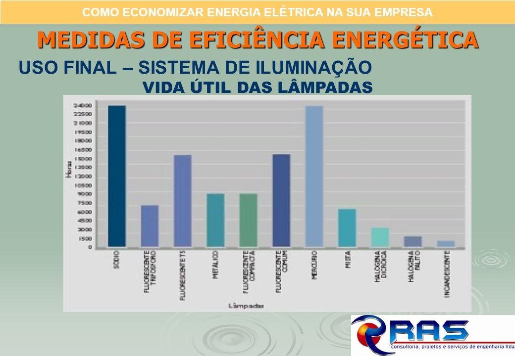 COMO ECONOMIZAR ENERGIA ELÉTRICA NA SUA EMPRESA VIDA ÚTIL DAS LÂMPADAS MEDIDAS DE EFICIÊNCIA ENERGÉTICA USO FINAL – SISTEMA DE ILUMINAÇÃO