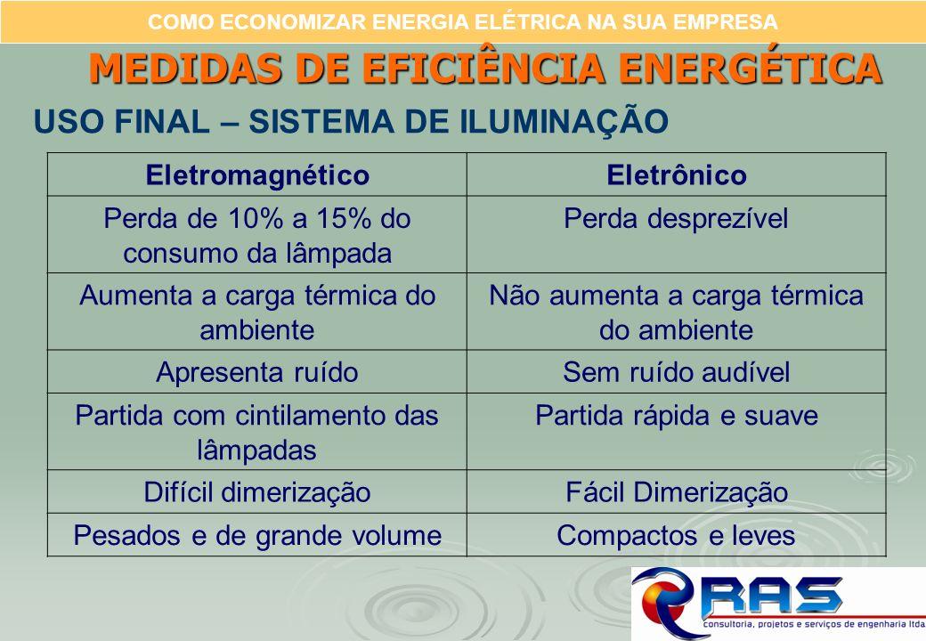 COMO ECONOMIZAR ENERGIA ELÉTRICA NA SUA EMPRESA MEDIDAS DE EFICIÊNCIA ENERGÉTICA EletromagnéticoEletrônico Perda de 10% a 15% do consumo da lâmpada Pe