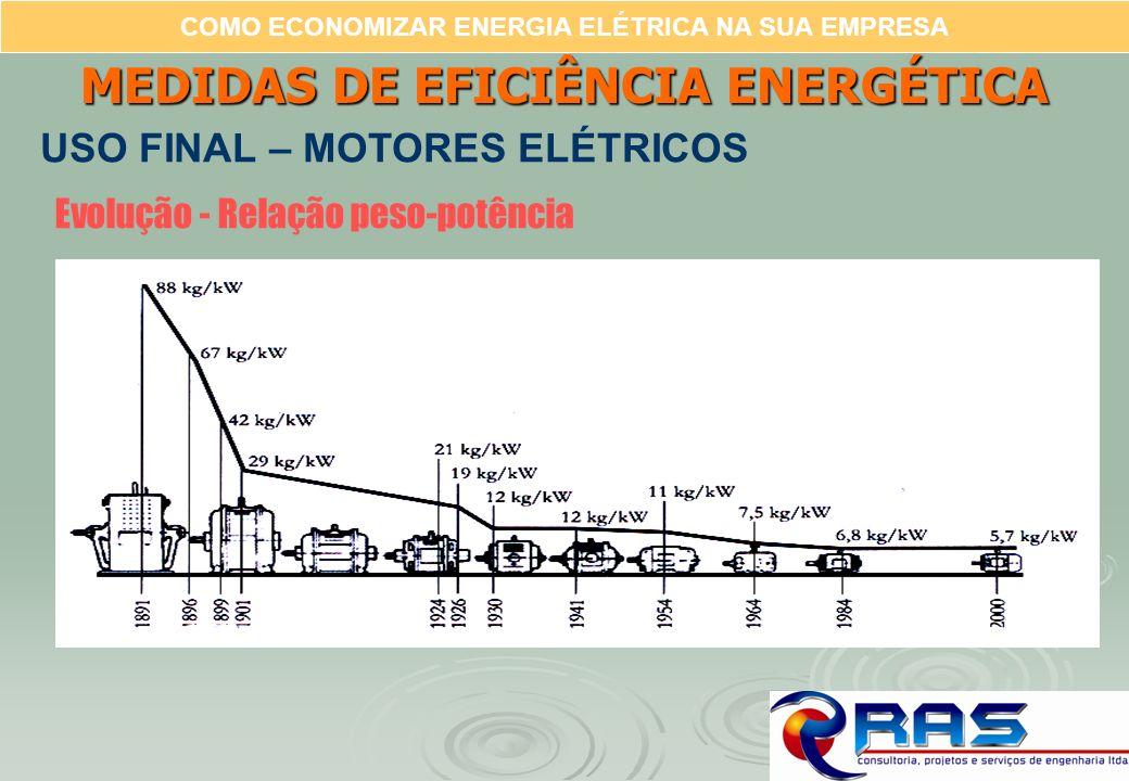 COMO ECONOMIZAR ENERGIA ELÉTRICA NA SUA EMPRESA Evolução - Relação peso-potência MEDIDAS DE EFICIÊNCIA ENERGÉTICA USO FINAL – MOTORES ELÉTRICOS