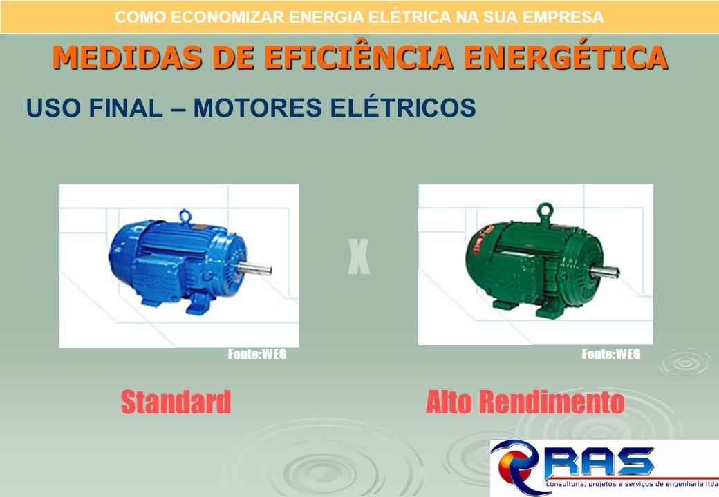 COMO ECONOMIZAR ENERGIA ELÉTRICA NA SUA EMPRESA StandardAlto Rendimento X Fonte: WEG MEDIDAS DE EFICIÊNCIA ENERGÉTICA USO FINAL – MOTORES ELÉTRICOS