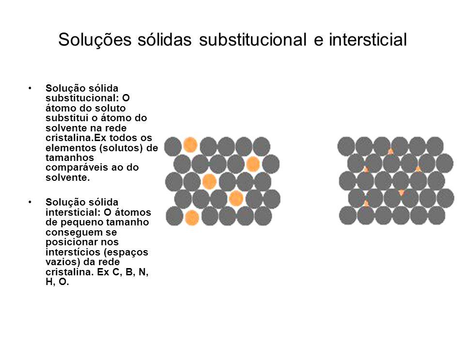 Representação esquemática de algumas substituições de átomos de ferro (azul) por átomos de cromo (vermelho) que podem ocorrer numa célula CCC.