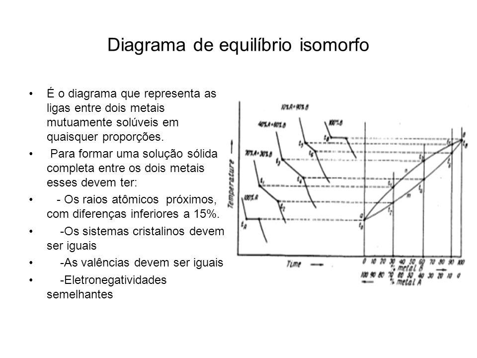 Quais informações podem ser extraídas dos diagramas de equilíbrio.