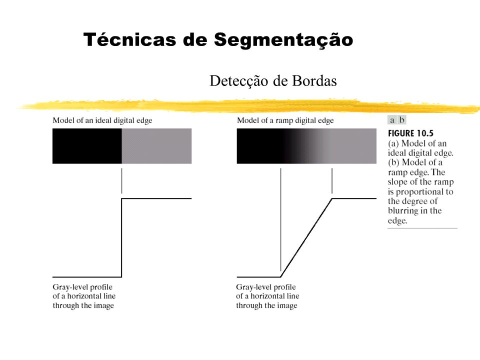 Lidando com Descontinuidade de Bordas Processamento Local Assim, pixels são ligados como pertencentes a mesma região (borda) se atenderem ambos os critérios a) e b).