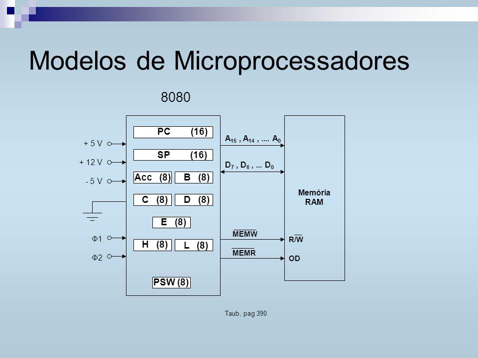 Modelos de Microprocessadores A 15, A 14,.... A 0 D 7, D 6,... D 0 MEMW MEMR R/W OD Memória RAM 8080 PC (16) SP (16) B (8)Acc (8) C (8)D (8) E (8) H (