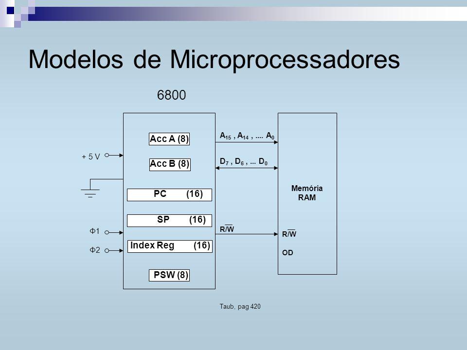 Modelos de Microprocessadores A 15, A 14,.... A 0 D 7, D 6,... D 0 R/W OD Memória RAM R/W 6800 Acc A (8) + 5 V Φ1 Φ2 Index Reg (16) Acc B (8) PSW (8)