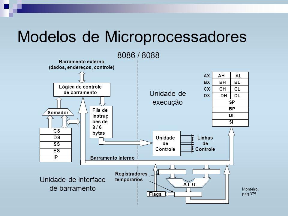 Modelos de Microprocessadores Monteiro, pag 375 Lógica de controle de barramento Barramento externo (dados, endereços, controle) 8086 / 8088 Fila de i
