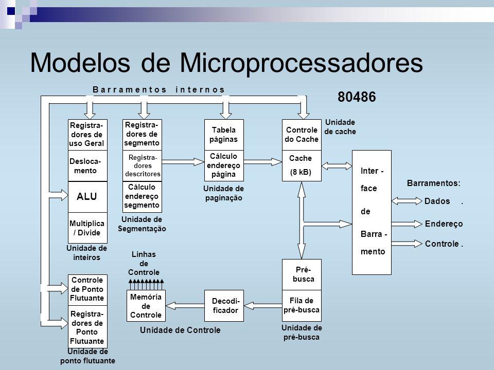 Modelos de Microprocessadores 16 bits 16 bits AH (AX) AL EAX BH (BX) BL EBX CH (CX) CL ECX DH (DX) DL EDX ESI EDI EBP ESP CS SS DS ES FS GS EIP EFLAG Registradores do 80386, 80486 e do Pentium (lembrete) CS: Segmentação, Código (programa) DS: Segmentação, Dados ES: Segmentação, Extra FS: Segmentação, adicional GS: Segmentação, adicional SS: Segmentação, Stack (Pilha) ESP: Extended Stack pointer EBP: Extended Base Pointer EDI: Extended Destino (String) ESI: Extended Source (origem; String) EIP: Extended Instruction Pointer = PC EFLAG: Extended Flag