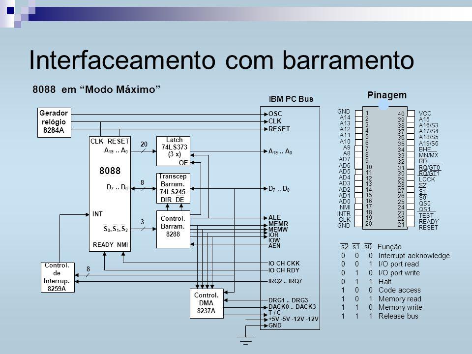 Interfaceamento com barramento IBM PC Bus Gerador relógio 8284A Control. de Interrup. 8259A CLK RESET A 19.. A 0 8088 D 7.. D 0 INT S 0,S 1,S 2 READY