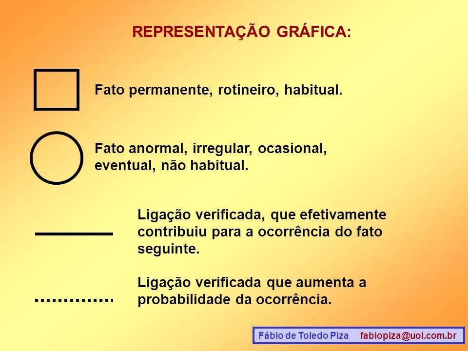 Fábio de Toledo Piza fabiopiza@uol.com.br REPRESENTAÇÃO GRÁFICA: Fato permanente, rotineiro, habitual. Fato anormal, irregular, ocasional, eventual, n