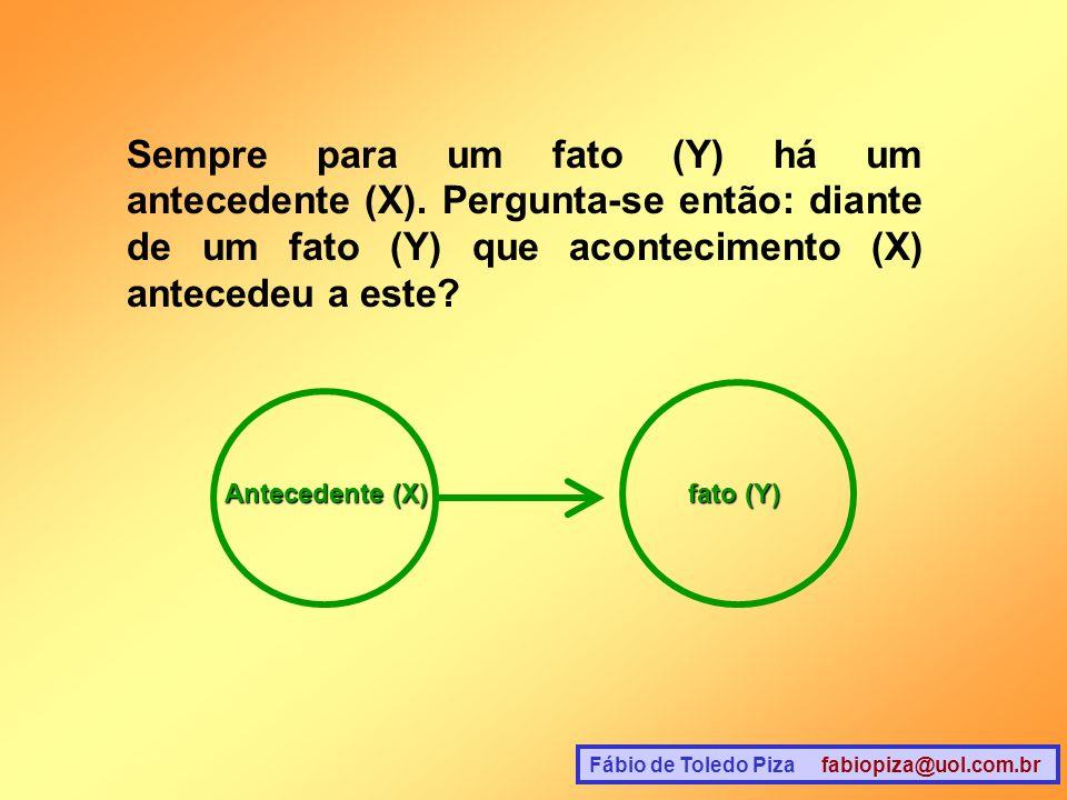 Fábio de Toledo Piza fabiopiza@uol.com.br Sempre para um fato (Y) há um antecedente (X). Pergunta-se então: diante de um fato (Y) que acontecimento (X