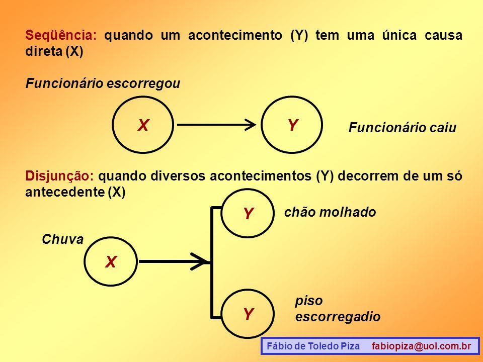 Fábio de Toledo Piza fabiopiza@uol.com.br Seqüência: quando um acontecimento (Y) tem uma única causa direta (X) XY Funcionário escorregou Funcionário