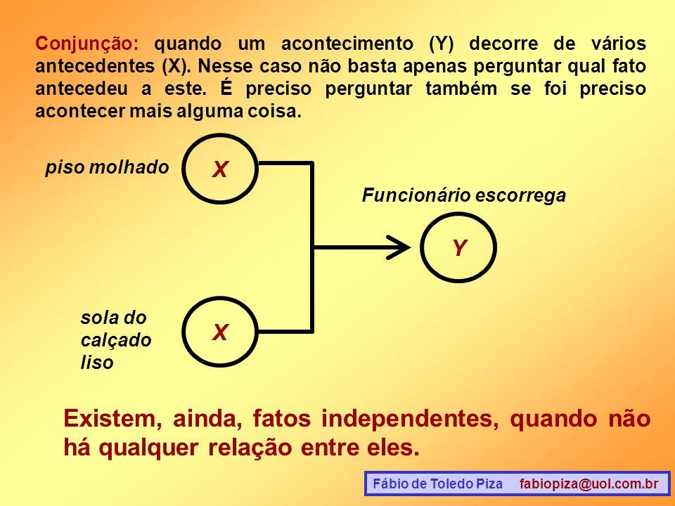 Fábio de Toledo Piza fabiopiza@uol.com.br Conjunção: quando um acontecimento (Y) decorre de vários antecedentes (X). Nesse caso não basta apenas pergu