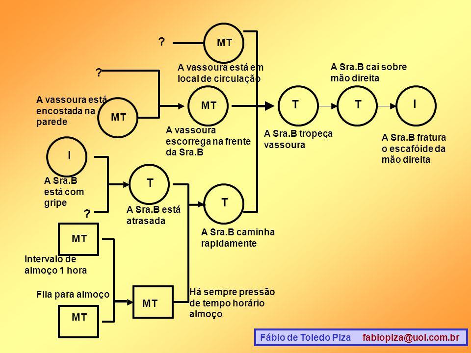 Fábio de Toledo Piza fabiopiza@uol.com.br ? ? A vassoura está encostada na parede MT I T TT I A vassoura está em local de circulação A vassoura escorr