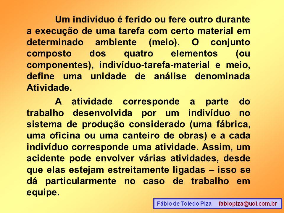 Fábio de Toledo Piza fabiopiza@uol.com.br Os quatro componentes que formam a atividade são: 1)O indivíduo (I) designa a pessoa física e psicológica trabalhando em seu meio profissional e trazendo consigo o efeito de fatores extraprofissionais.