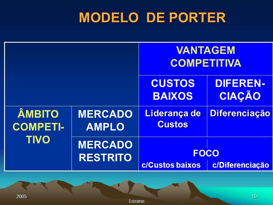 2005 Lozano 10 MODELO DE PORTER VANTAGEM COMPETITIVA CUSTOS BAIXOS DIFEREN- CIAÇÃO ÂMBITO COMPETI- TIVO MERCADO AMPLO Liderança de Custos Diferenciaçã