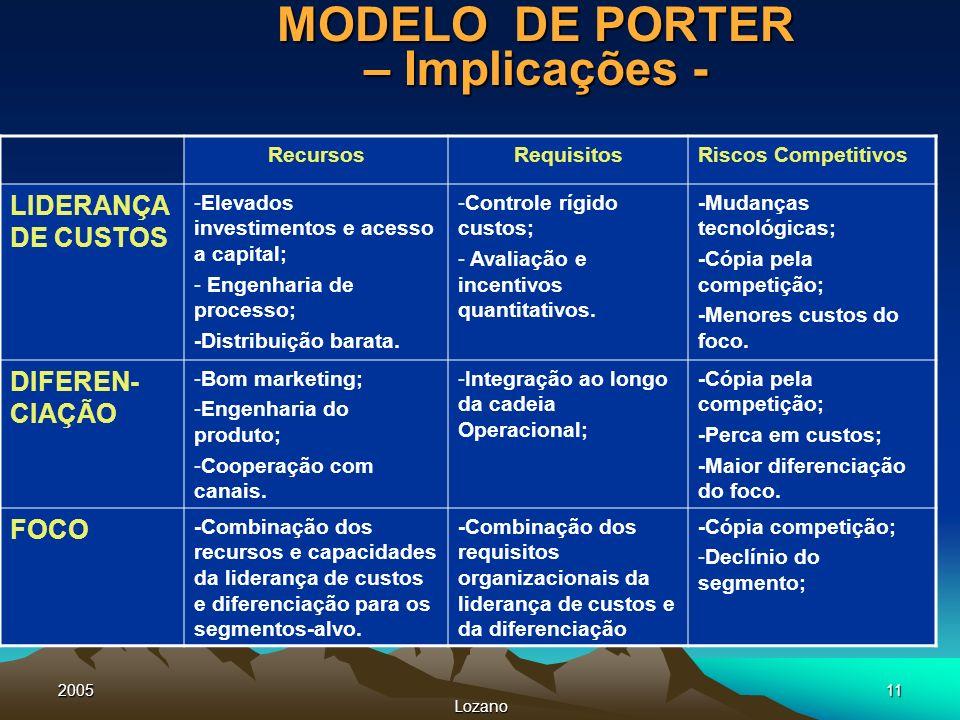 2005 Lozano 11 MODELO DE PORTER – Implicações - RecursosRequisitosRiscos Competitivos LIDERANÇA DE CUSTOS -Elevados investimentos e acesso a capital;