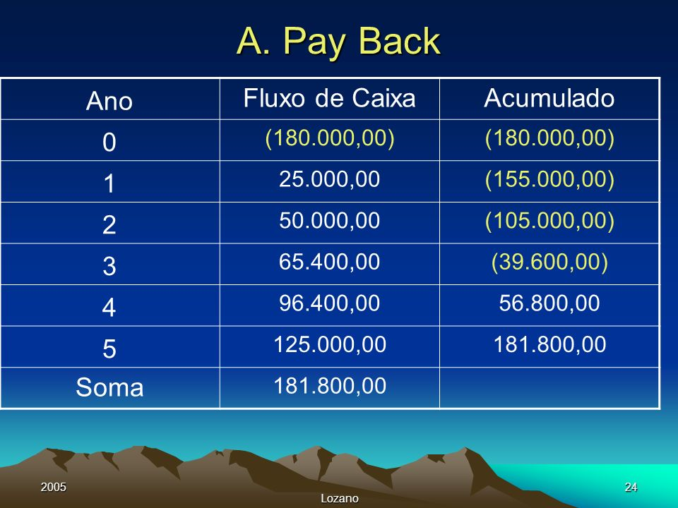 2005 Lozano 24 A. Pay Back Ano Fluxo de CaixaAcumulado 0 (180.000,00) 1 25.000,00(155.000,00) 2 50.000,00(105.000,00) 3 65.400,00(39.600,00) 4 96.400,