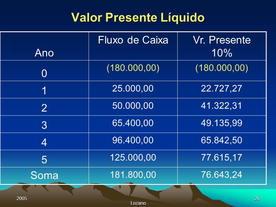 2005 Lozano 26 Valor Presente Líquido Ano Fluxo de CaixaVr. Presente 10% 0 (180.000,00) 1 25.000,0022.727,27 2 50.000,0041.322,31 3 65.400,0049.135,99