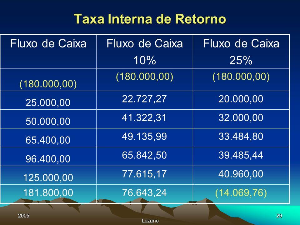 2005 Lozano 29 Taxa Interna de Retorno Fluxo de Caixa 10% Fluxo de Caixa 25% (180.000,00) 25.000,00 22.727,2720.000,00 50.000,00 41.322,3132.000,00 65