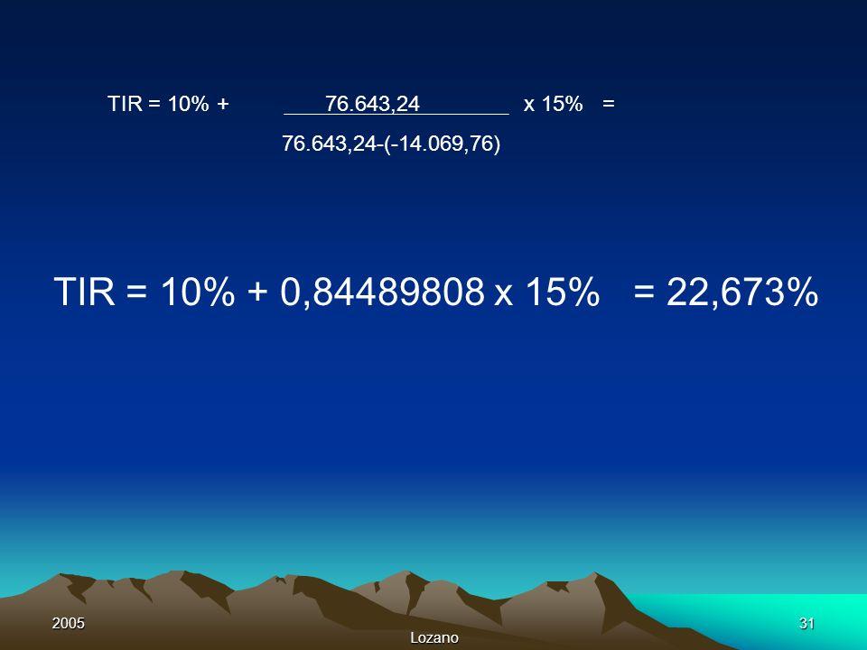 2005 Lozano 31 TIR = 10% + 76.643,24 x 15% = 76.643,24-(-14.069,76) TIR = 10% + 0,84489808 x 15% = 22,673%