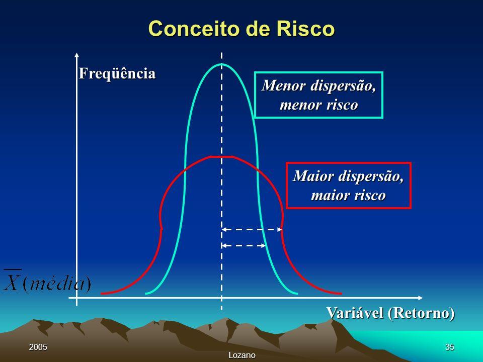 2005 Lozano 35 Conceito de Risco Maior dispersão, maior risco Menor dispersão, menor risco Freqüência Variável (Retorno)