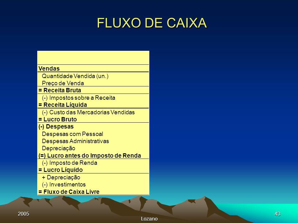 2005 Lozano 43 FLUXO DE CAIXA Vendas Quantidade Vendida (un.) Preço de Venda = Receita Bruta (-) Impostos sobre a Receita = Receita Líquida (-) Custo