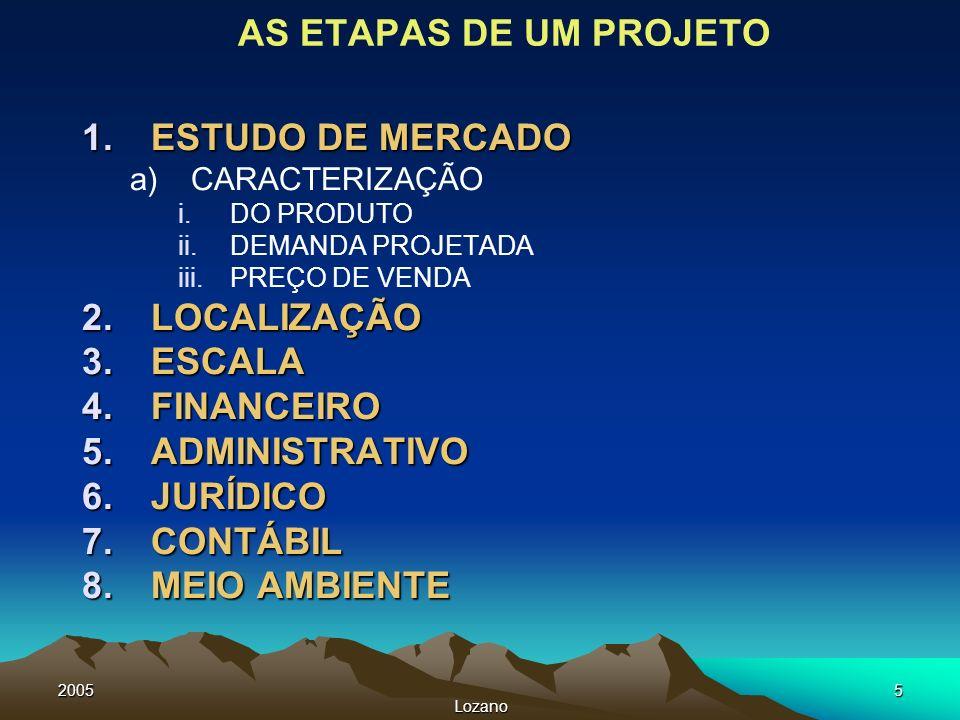 2005 Lozano 5 AS ETAPAS DE UM PROJETO 1.ESTUDO DE MERCADO a)CARACTERIZAÇÃO i.DO PRODUTO ii.DEMANDA PROJETADA iii.PREÇO DE VENDA 2.LOCALIZAÇÃO 3.ESCALA