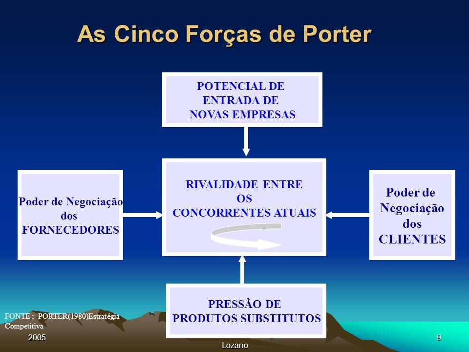 2005 Lozano 9 As Cinco Forças de Porter POTENCIAL DE ENTRADA DE NOVAS EMPRESAS RIVALIDADE ENTRE OS CONCORRENTES ATUAIS Poder de Negociação dos FORNECE