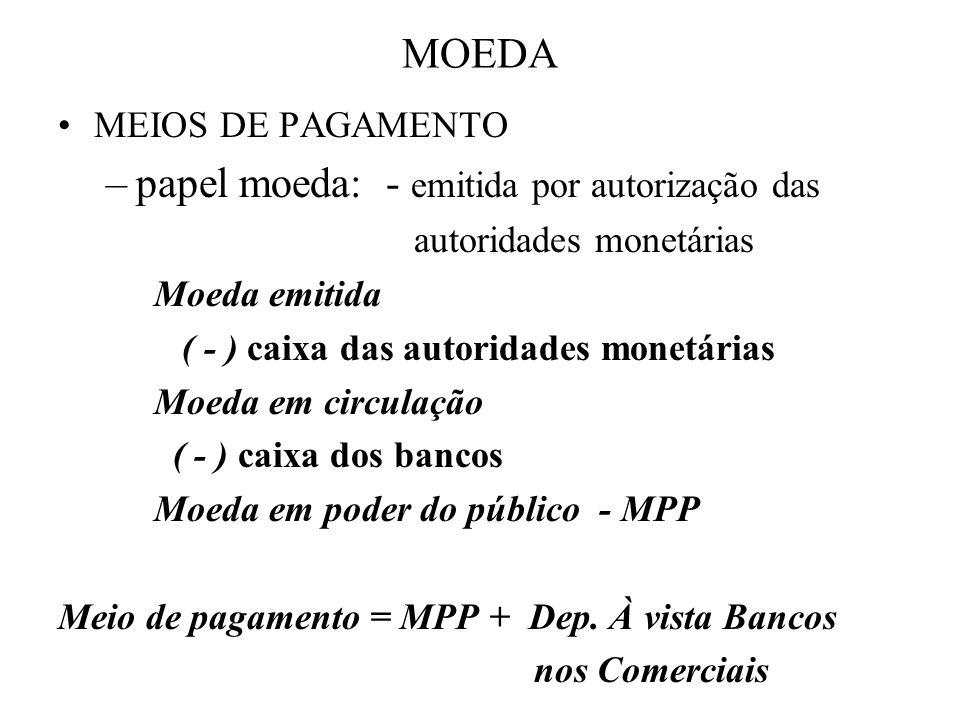 MOEDA MEIOS DE PAGAMENTO –papel moeda: - emitida por autorização das autoridades monetárias Moeda emitida ( - ) caixa das autoridades monetárias Moeda