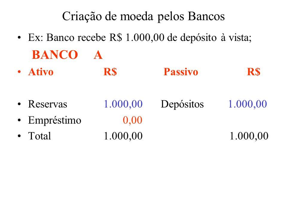 Criação de moeda pelos Bancos Ex: Banco recebe R$ 1.000,00 de depósito à vista; BANCO A Ativo R$ PassivoR$ Reservas1.000,00Depósitos 1.000,00 Emprésti