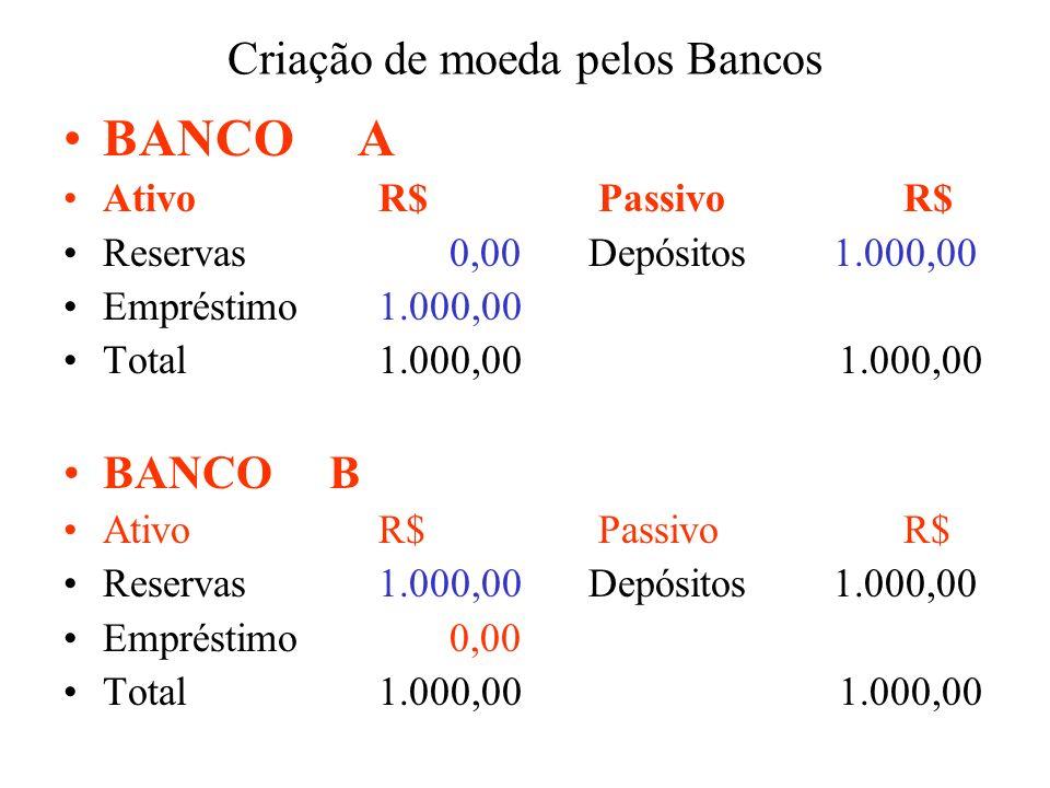 Criação de moeda pelos Bancos BANCO A Ativo R$ PassivoR$ Reservas 0,00Depósitos 1.000,00 Empréstimo1.000,00 Total1.000,00 1.000,00 BANCO B Ativo R$ Pa