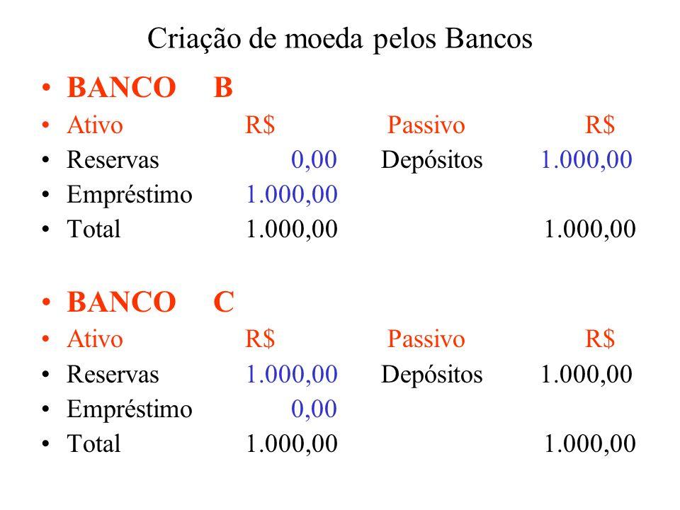 Criação de moeda pelos Bancos BANCO B Ativo R$ PassivoR$ Reservas 0,00Depósitos 1.000,00 Empréstimo1.000,00 Total1.000,00 1.000,00 BANCO C Ativo R$ Pa
